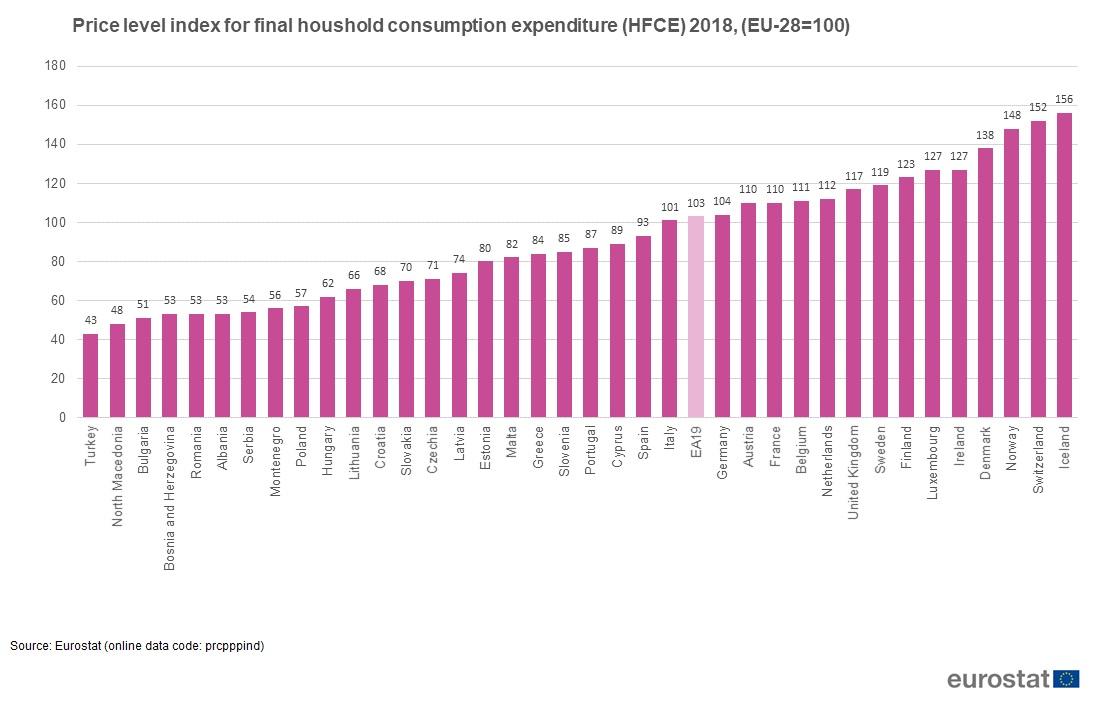 Евростат: самая дорогая страна Европы для туристов - Исландия, самая дешёвая – Турция