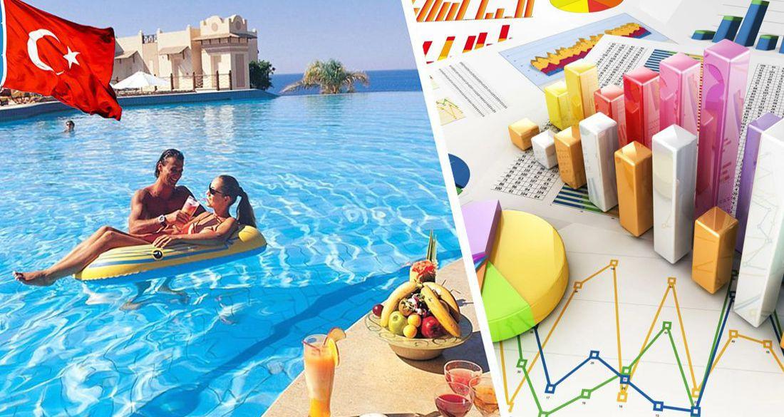 Составлен рейтинг туроператоров по Турции: полный список